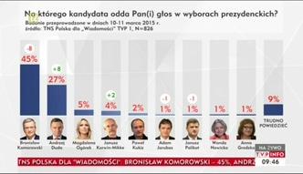 Sondaż poparcia na zlecenie Wiadomości TVP