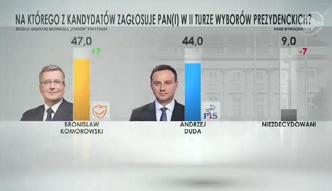 Sondaż dla TVN24: Komorowski 47 %, Duda 44%