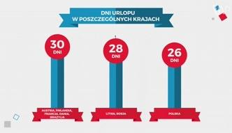Statistica: ile Polacy mają urlopu?
