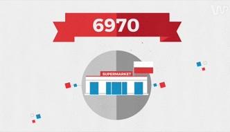 Statistica: ile polskich sklepów w Polsce? Niewiele