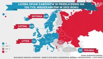 Statistica: morderstwa w Polsce i w Europie