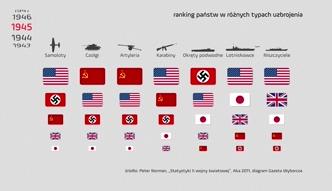 Historica: Najwięksi zwycięzcy i przegrani II wojny światowej